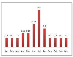 Précipitations moyennes mensuelle du Dunhuang