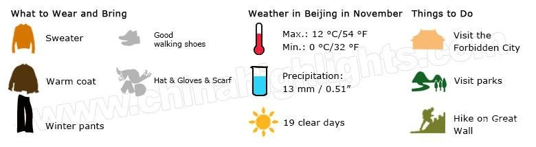 beijing weather in november