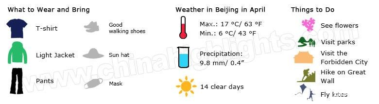 beijing weather in april