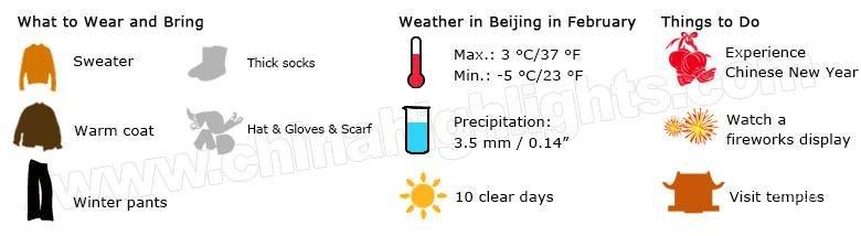 Beijing weather in February