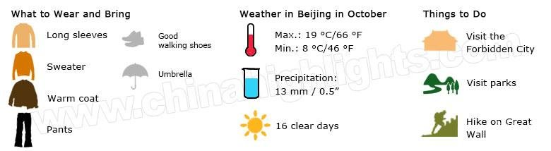 Beijing weather in October