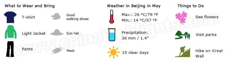 Beijing weather in May