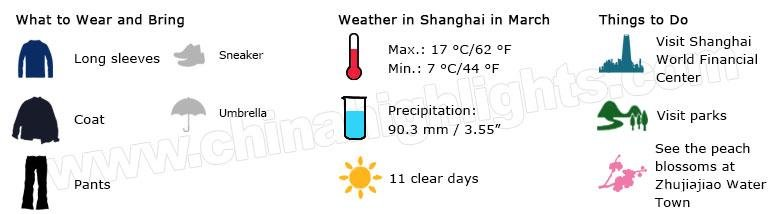 Shanghai weather march