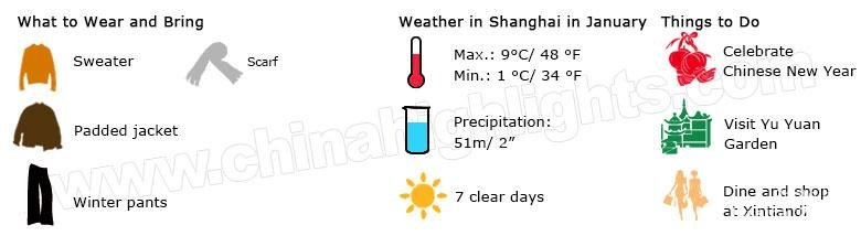 shanghai weather janurary
