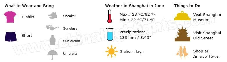 shanghai weather june