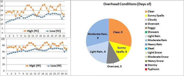 shanghai weather may graphs
