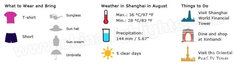 Shanghai Weather August