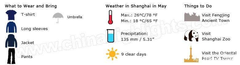 shanghai weather may