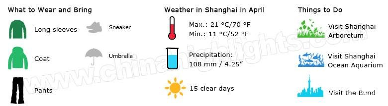 shanghai weather april
