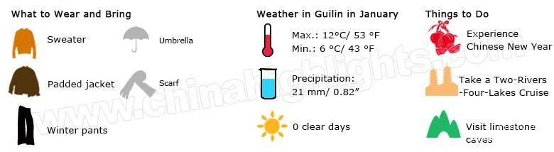 Guilin Weather January1