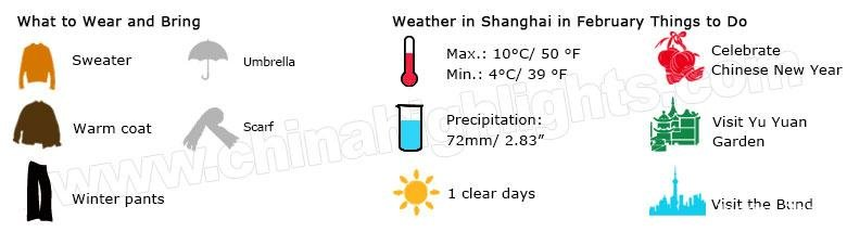 shanghai weather february
