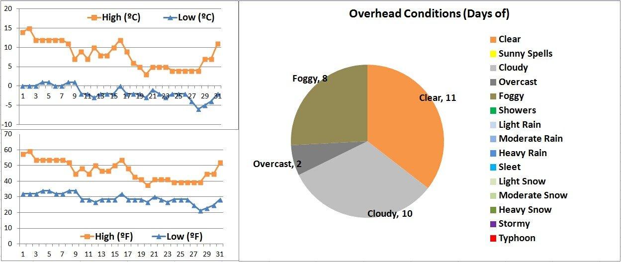 Xian Weather Graphs 12