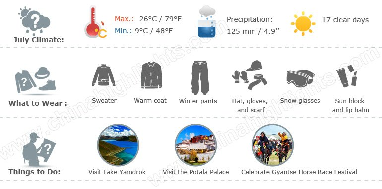 tibet weather infographic 7