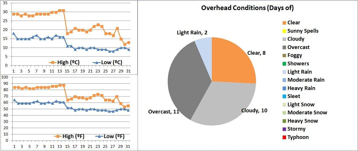 Xian Weather Graphs 10