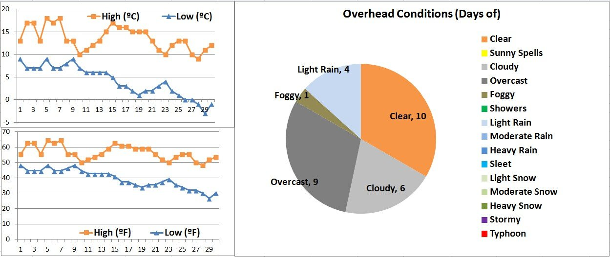 Xian Weather Graphs 11