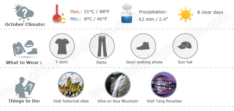 Xian Weather Infographic 10