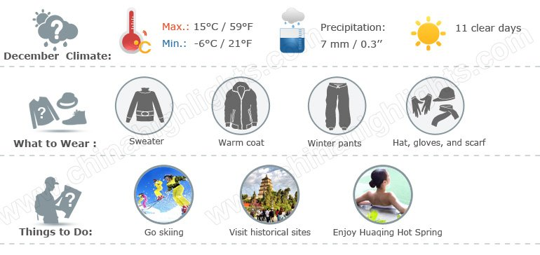 Xian Weather Infographic 12