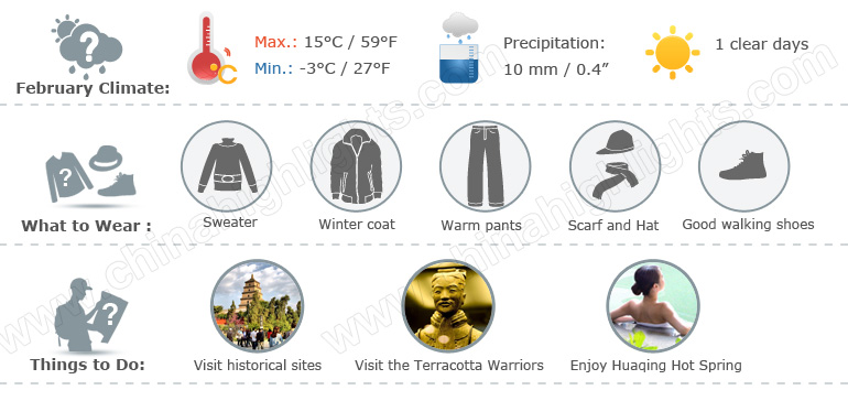 Xian weather infographic 2