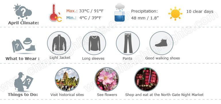 Xian weather infographic 4