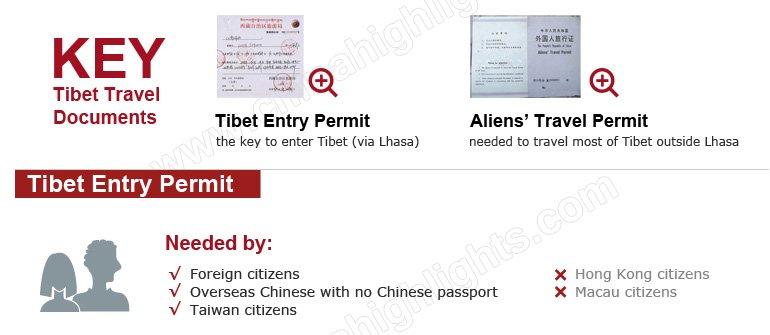 infographic tibet permit
