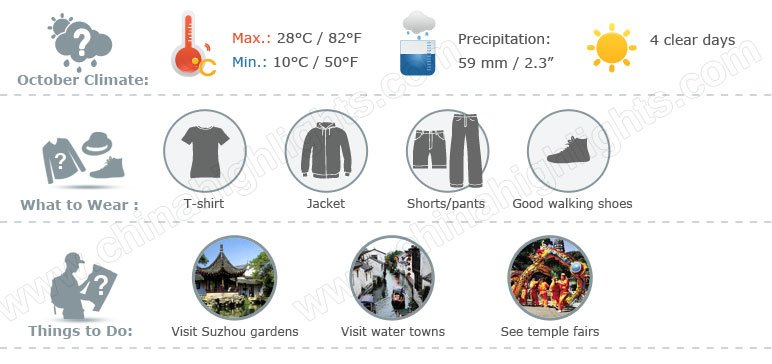 Suzhou weather 10 infographic