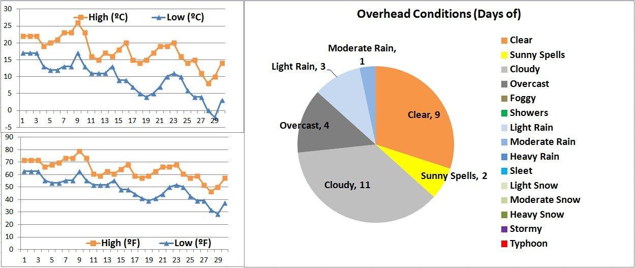 Suzhou weather 11 graph