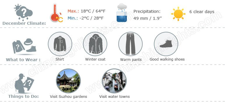 suzhou weather 12 infographic