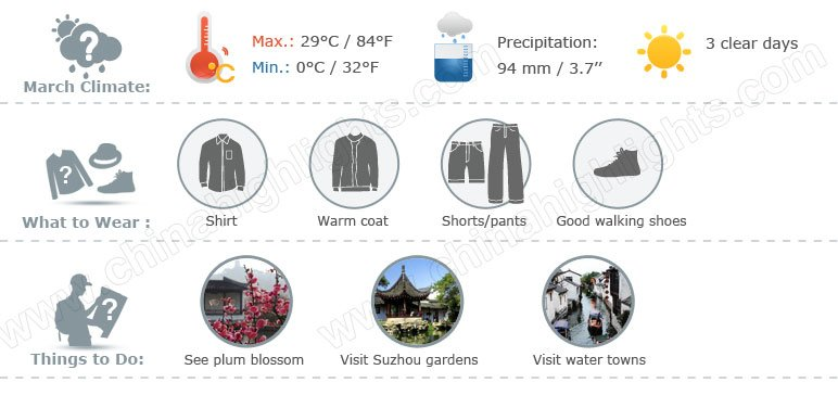 suzhou weather 3 infographic