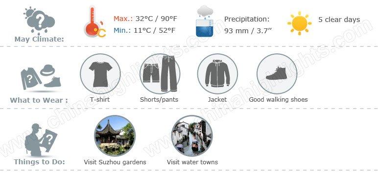 Suzhou weather 5 yue infographic