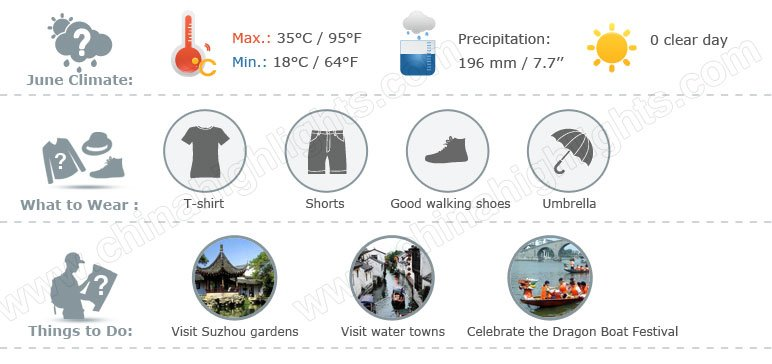 suzhou weather 6 infographic