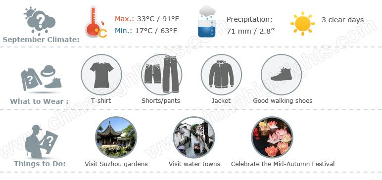 suzhou weather 9 infographic