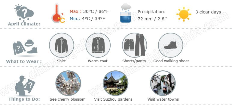 suzhou weather april 4 graph
