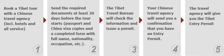 tibet entry permit infographic