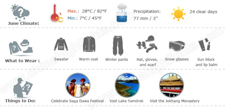 tibet weather infographic  6