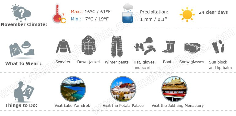 tibet weather infographic 11