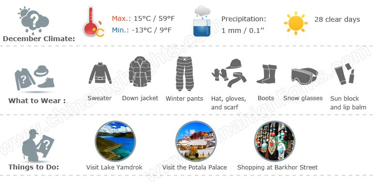 tibet weather infographic 12
