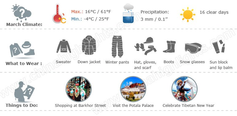 Tibet weather infographic 3