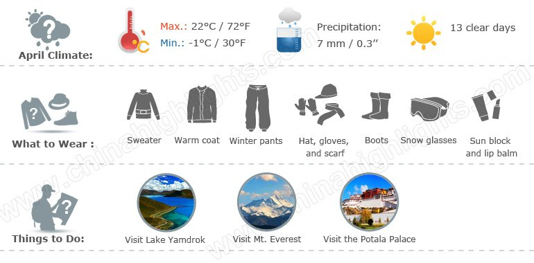 tibet weather infographic 4
