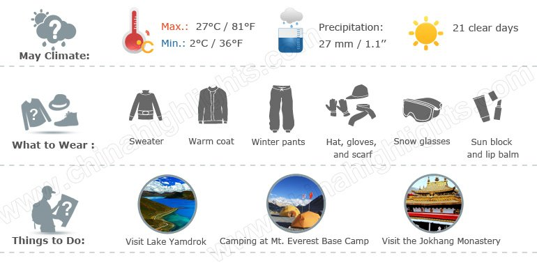 tibet weather infographic 5