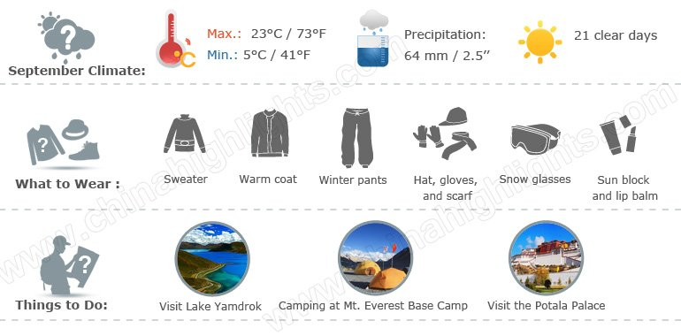 tibet weather infographic 9