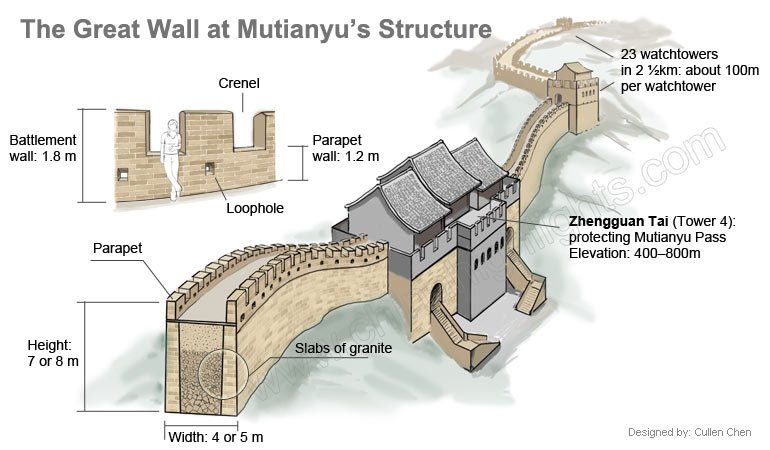 Mutianyu Great Wall structure