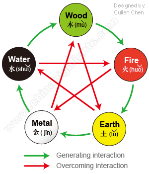 China's Five Elements Philosophy