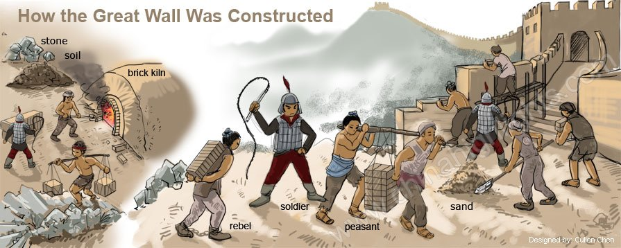 how the great wall was constructed