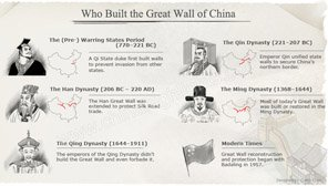 Who Built the Great Wall of China, When and Why