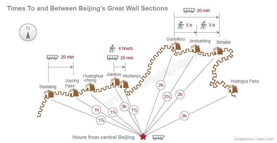 Times to and between great wall sections around beijing