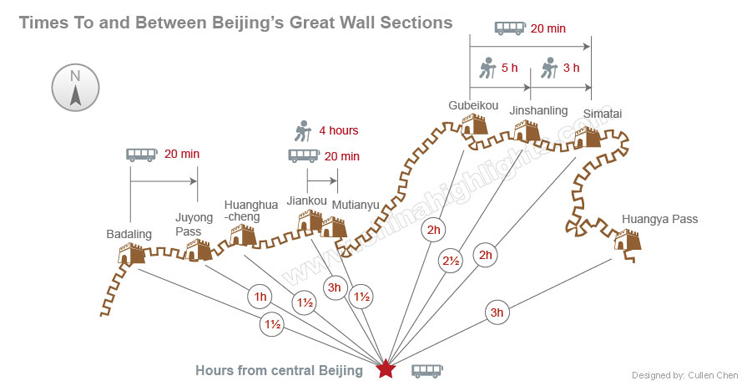 Times to and between beijing's great wall sections map