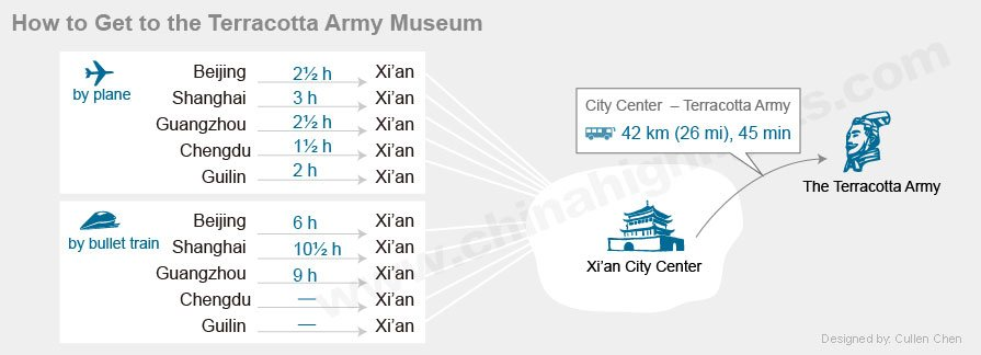 how to get to terracotta army