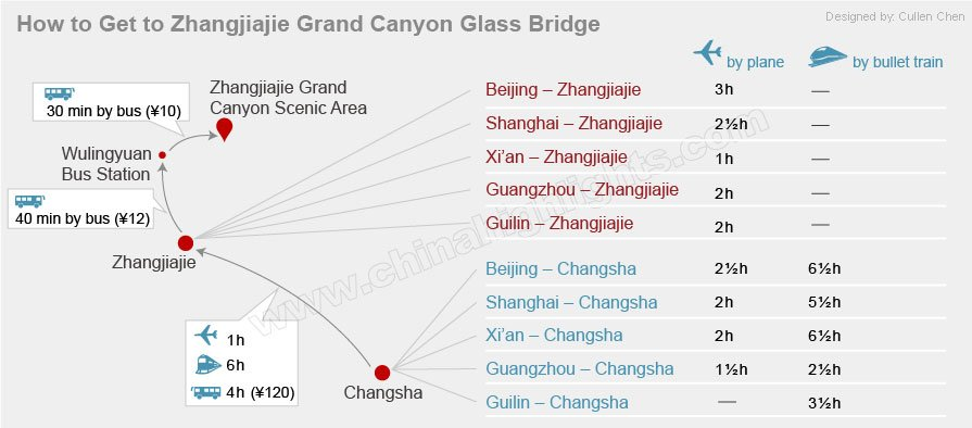 how to get to zhangjiajie glass bridge