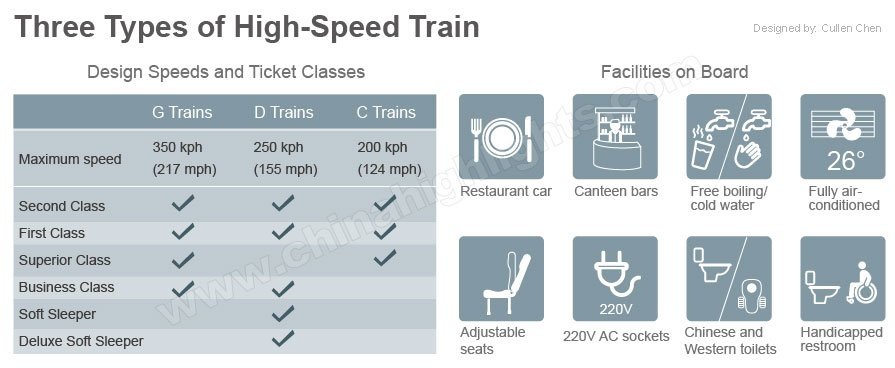 facilities and comparison on three types of high speed trains