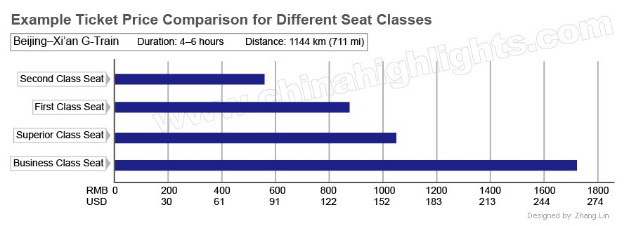 ticket price comparison for different seat classes of high speed train from beijing to xian